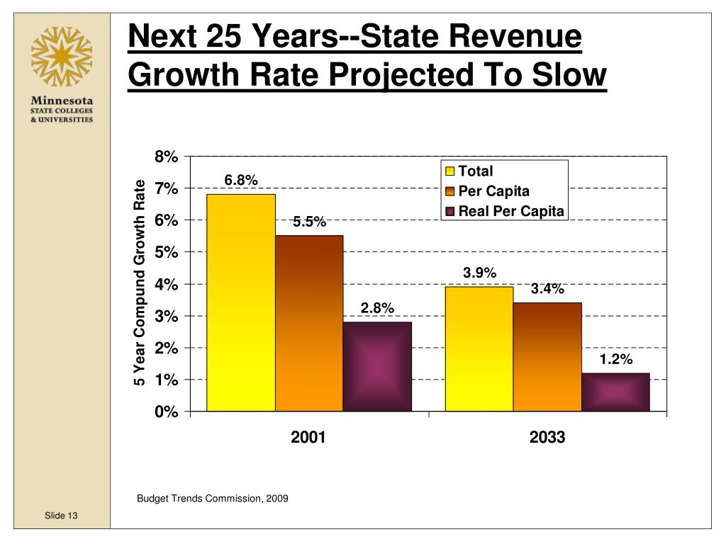 Next 25 Years--State Revenue Growth Rate Projected To Slow
