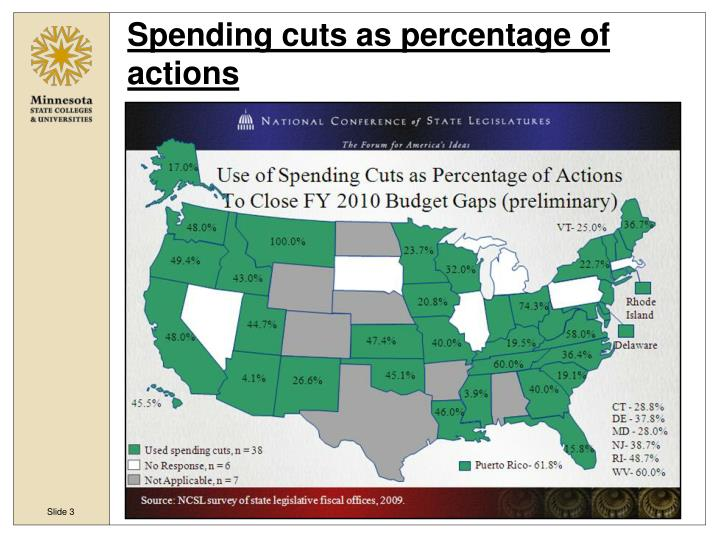 Spending cuts as percentage of actions