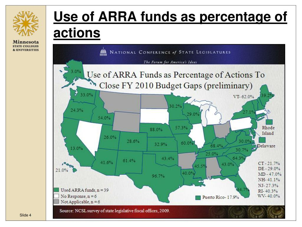 Use of ARRA funds as percentage of actions