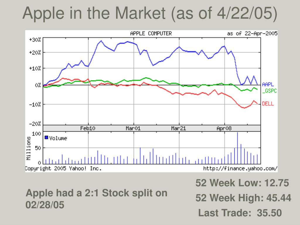 Apple in the Market (as of 4/22/05)