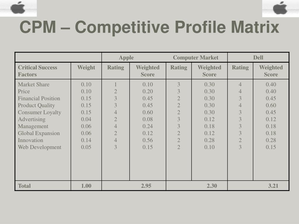 CPM – Competitive Profile Matrix