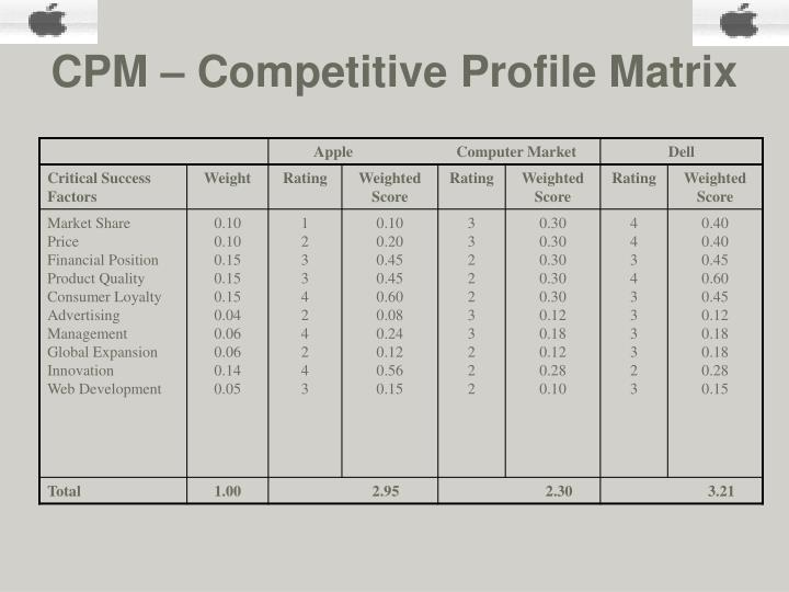 industry analysis competitive profile matrix cpm Chapter 3 the external assessment strategic industry analysis: competitive profile matrix (cpm) industry analysis cpm just because one firm receives a 32.
