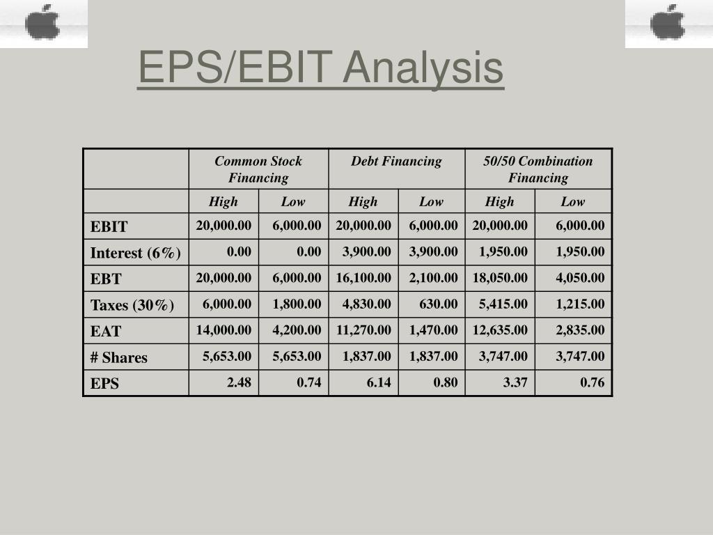 EPS/EBIT Analysis