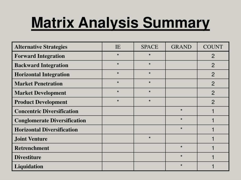 Matrix Analysis Summary