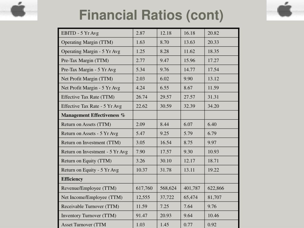 Financial Ratios (cont)