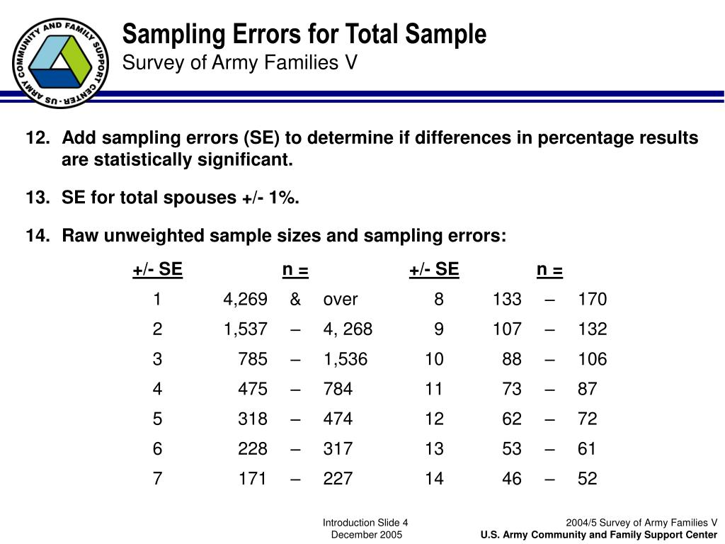 Sampling Errors for Total Sample
