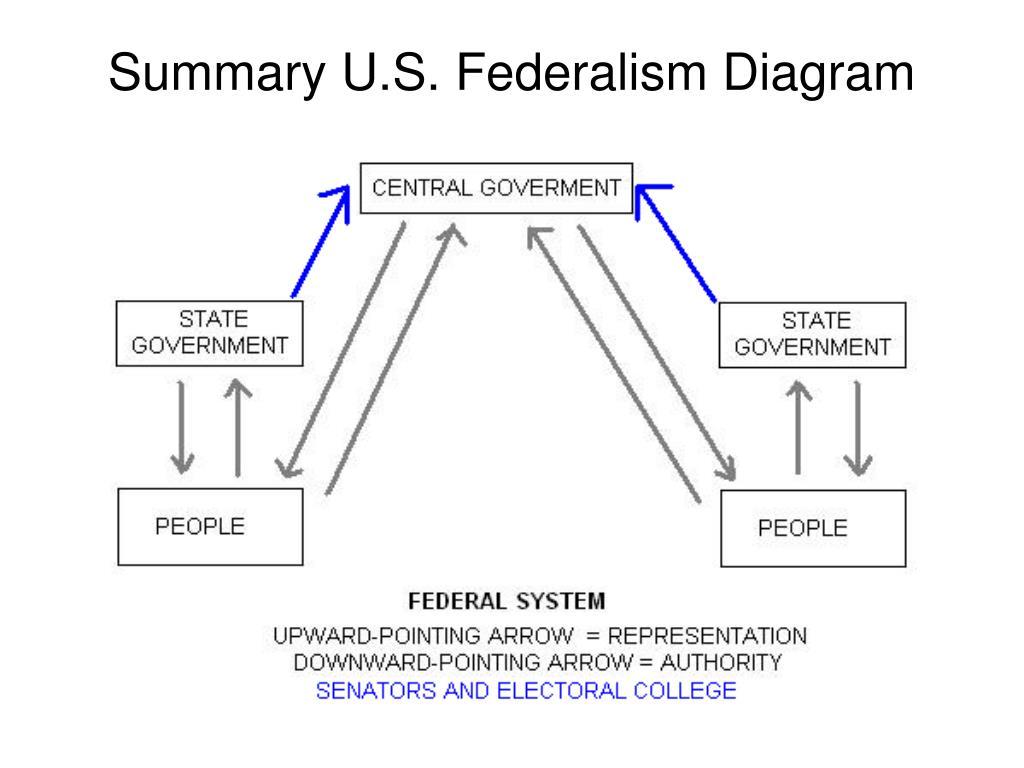 Summary U.S. Federalism Diagram