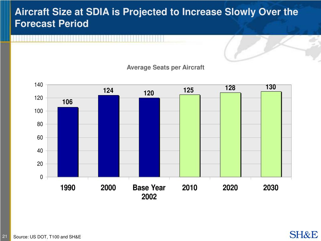 Aircraft Size at SDIA is Projected to Increase Slowly Over the Forecast Period
