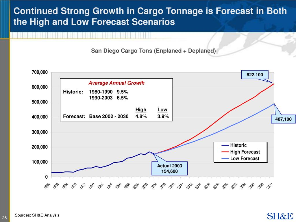 Continued Strong Growth in Cargo Tonnage is Forecast in Both the High and Low Forecast Scenarios