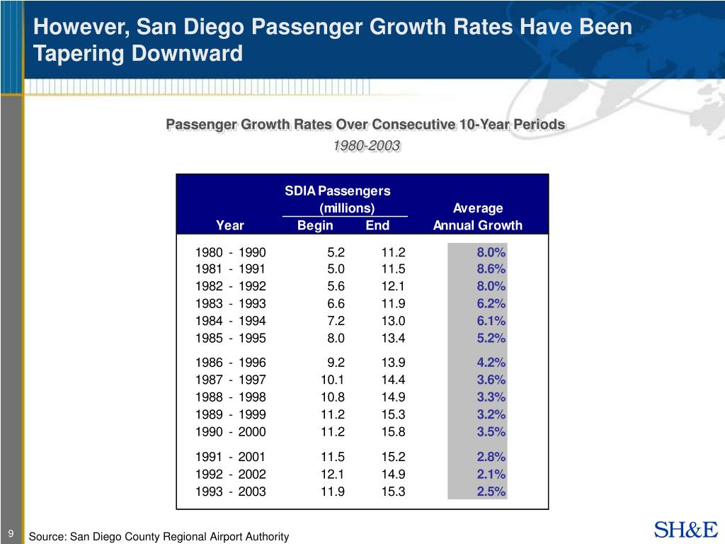 However, San Diego Passenger Growth Rates Have Been Tapering Downward