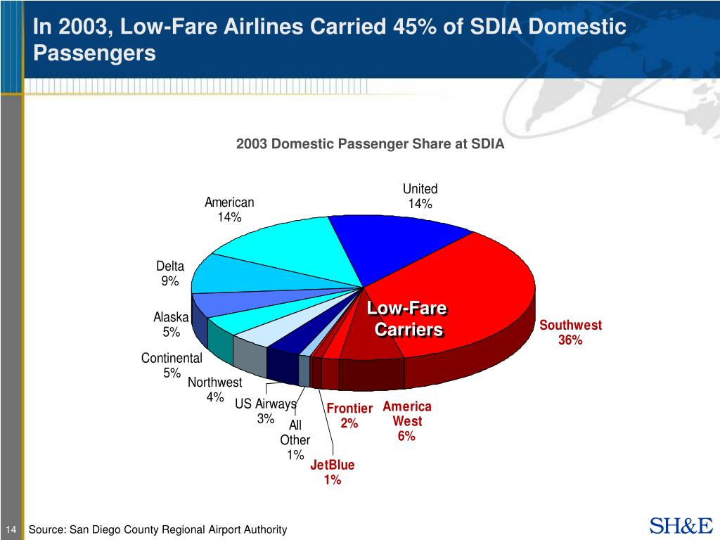 In 2003, Low-Fare Airlines Carried 45% of SDIA Domestic