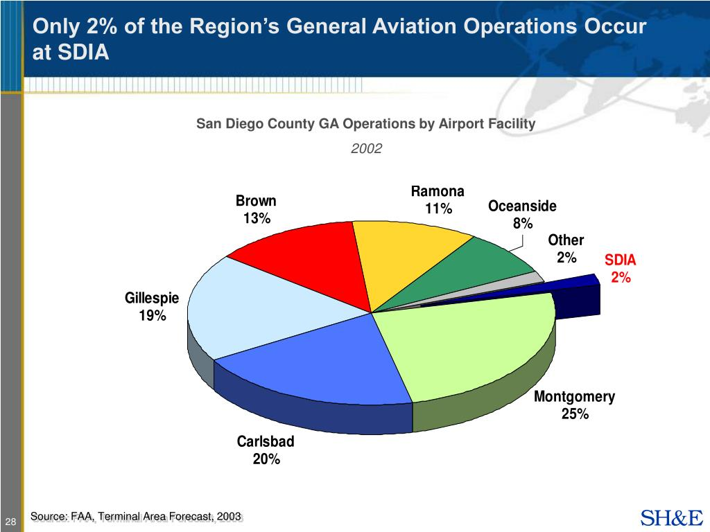 Only 2% of the Region's General Aviation Operations Occur