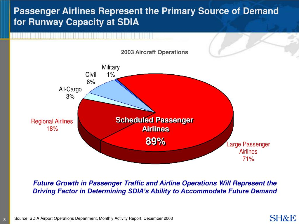 Passenger Airlines Represent the Primary Source of Demand