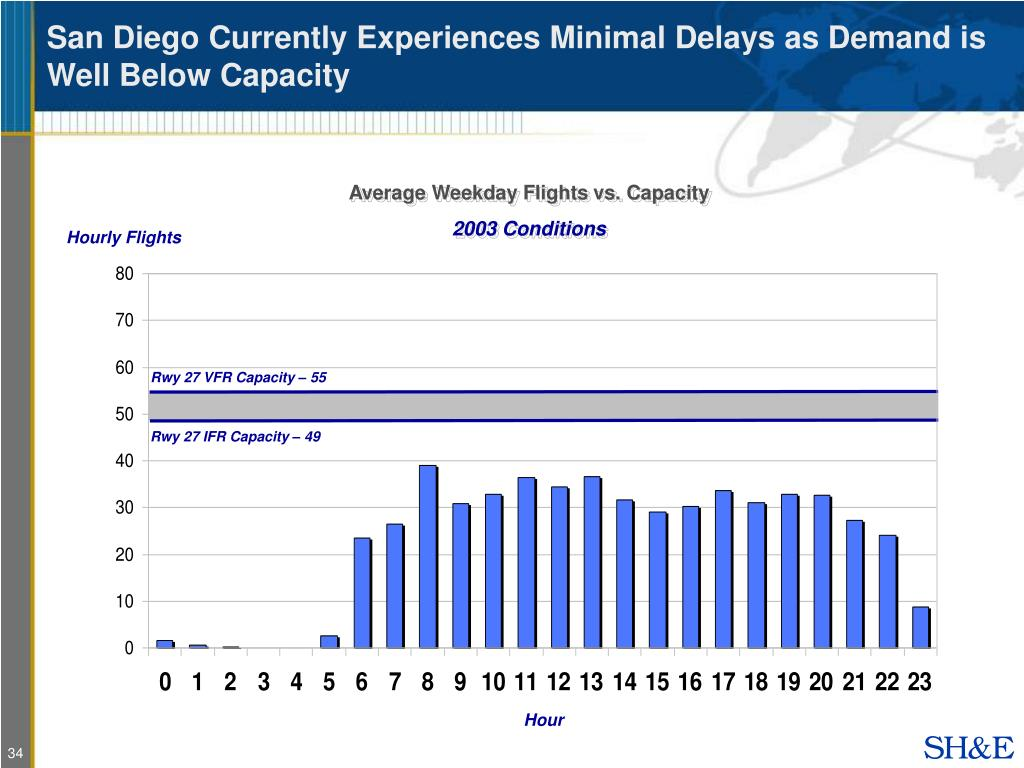San Diego Currently Experiences Minimal Delays as Demand is Well Below Capacity