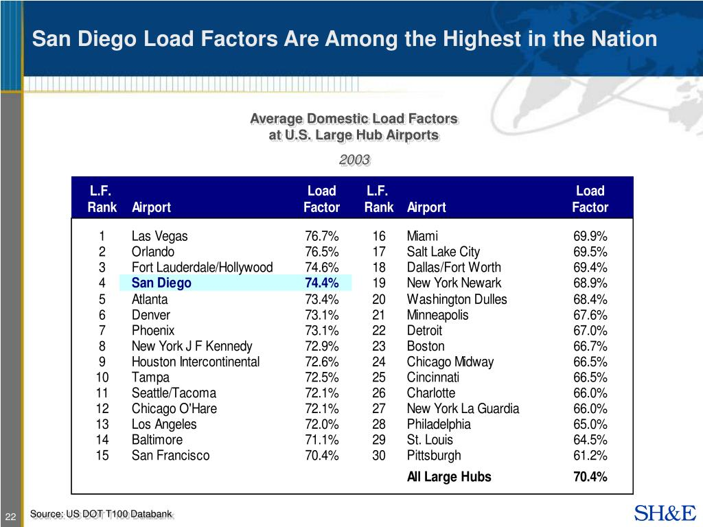 San Diego Load Factors Are Among the Highest in the Nation
