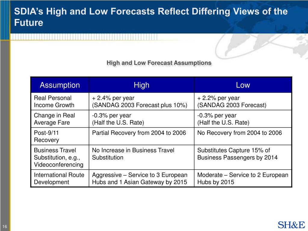 SDIA's High and Low Forecasts Reflect Differing Views of the Future