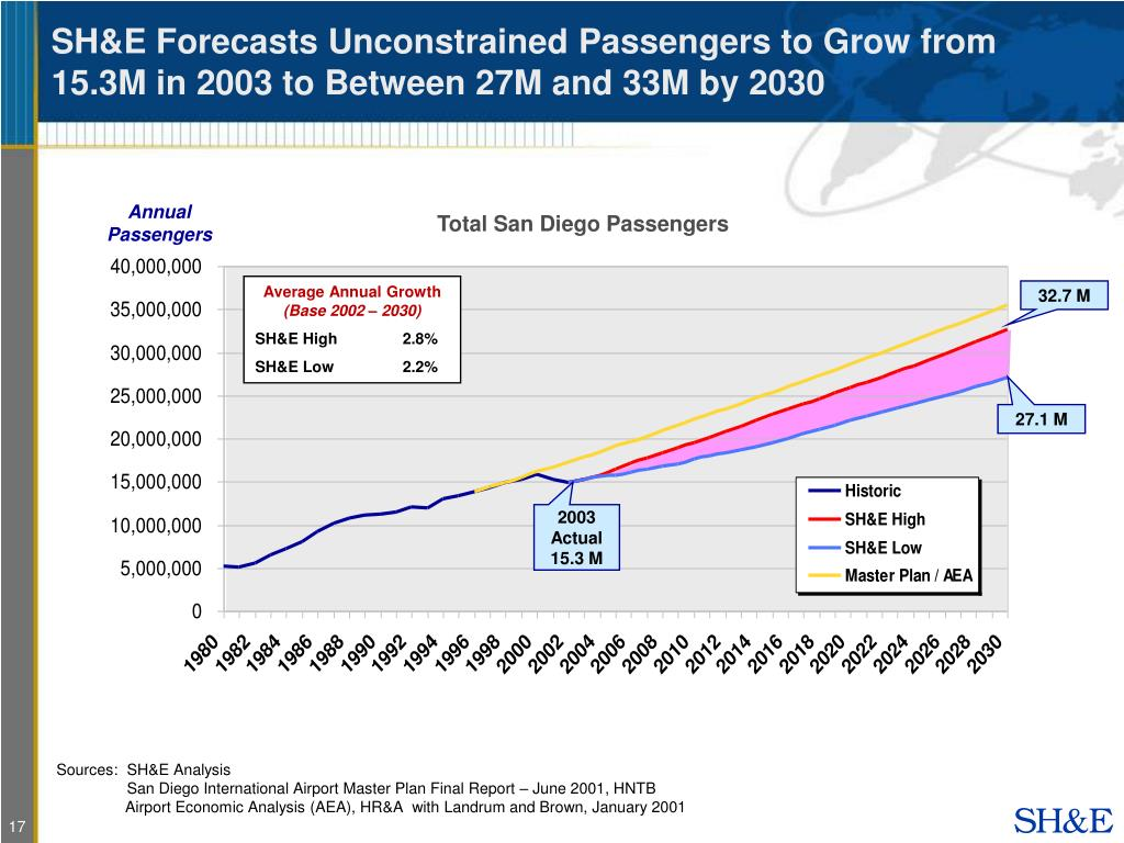 SH&E Forecasts Unconstrained Passengers to Grow from