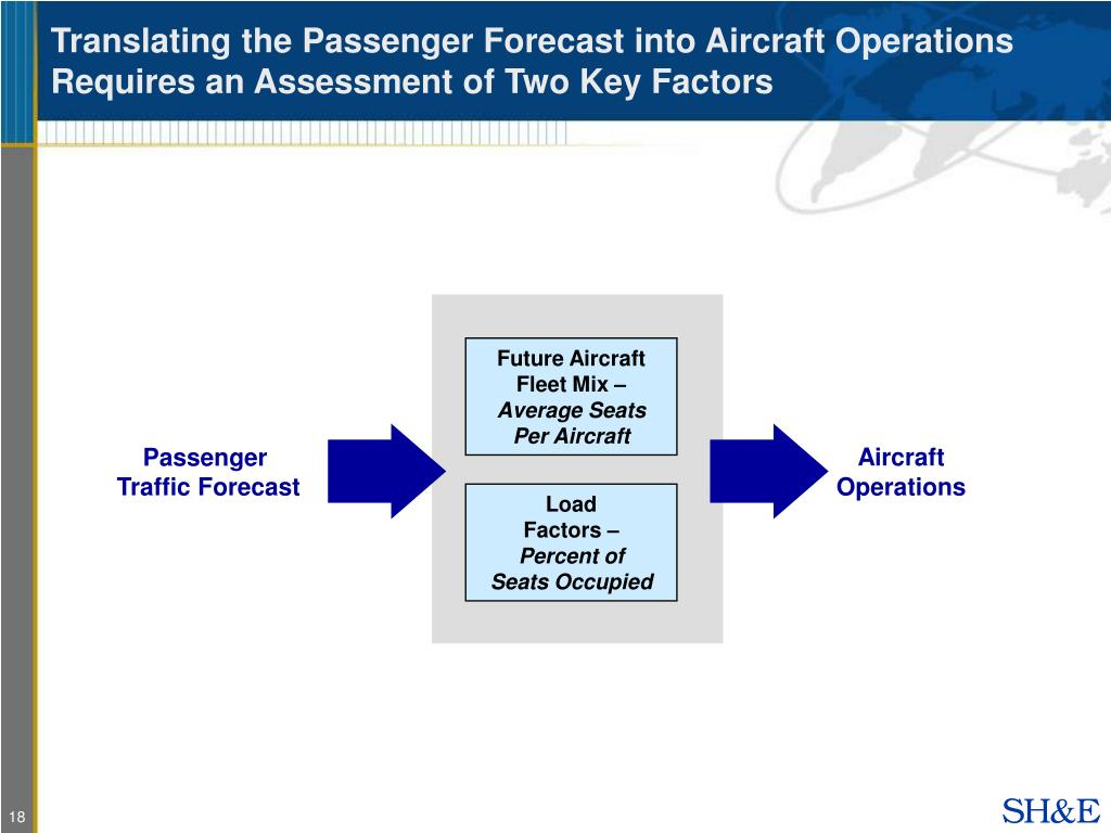 Translating the Passenger Forecast into Aircraft Operations Requires an Assessment of Two Key Factors