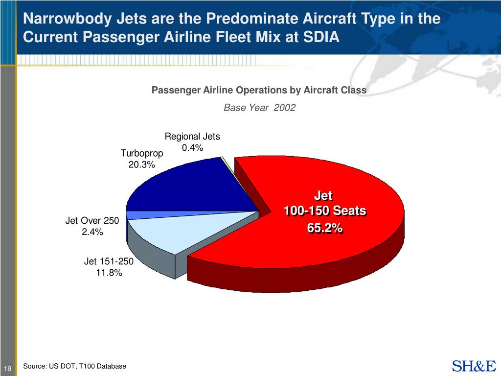 Narrowbody Jets are the Predominate Aircraft Type in the Current Passenger Airline Fleet Mix at SDIA
