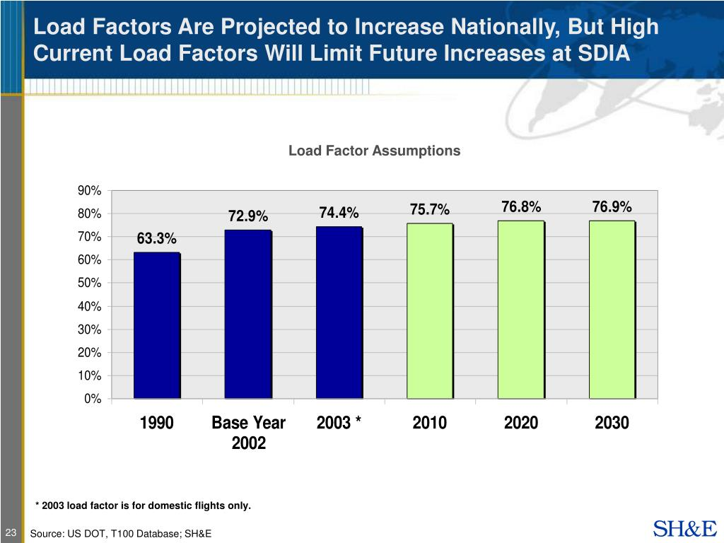 Load Factors Are Projected to Increase Nationally, But High Current Load Factors Will Limit Future Increases at SDIA