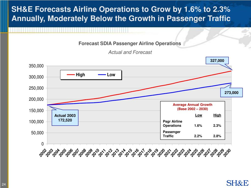 SH&E Forecasts Airline Operations to Grow by 1.6% to 2.3% Annually, Moderately Below the Growth in Passenger Traffic