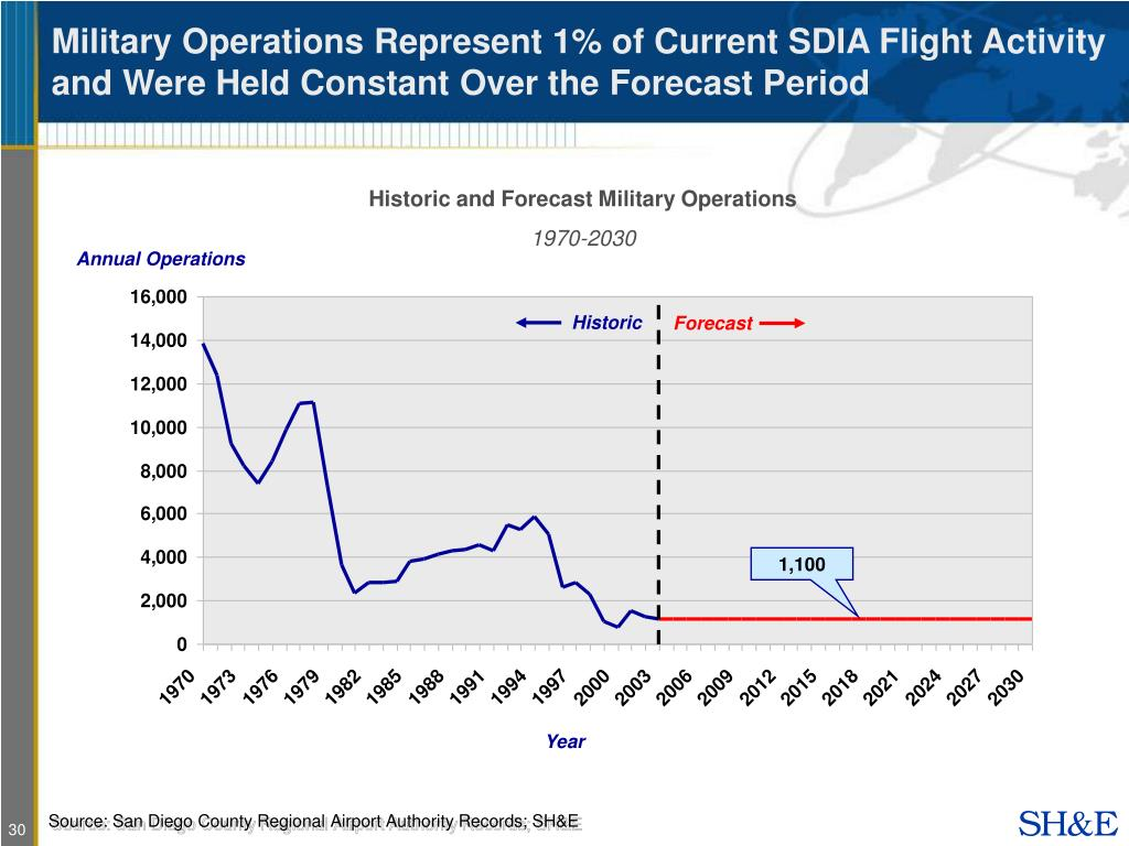 Military Operations Represent 1% of Current SDIA Flight Activity and Were Held Constant Over the Forecast Period