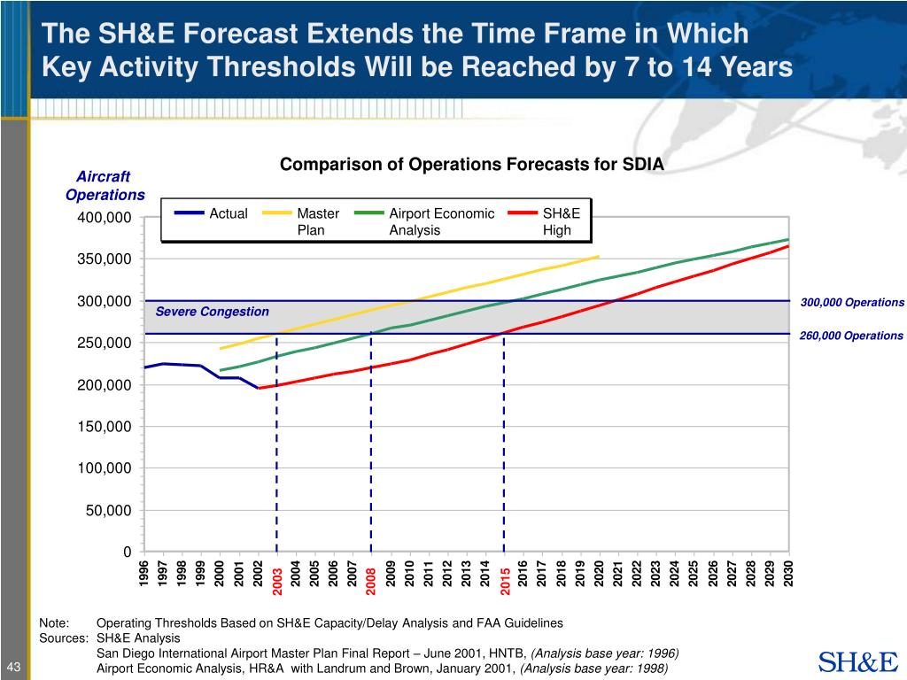 The SH&E Forecast Extends the Time Frame in Which