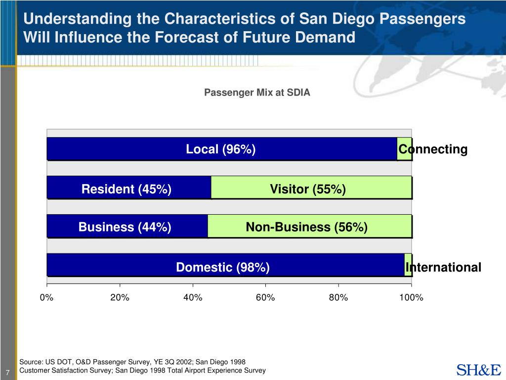 Understanding the Characteristics of San Diego Passengers