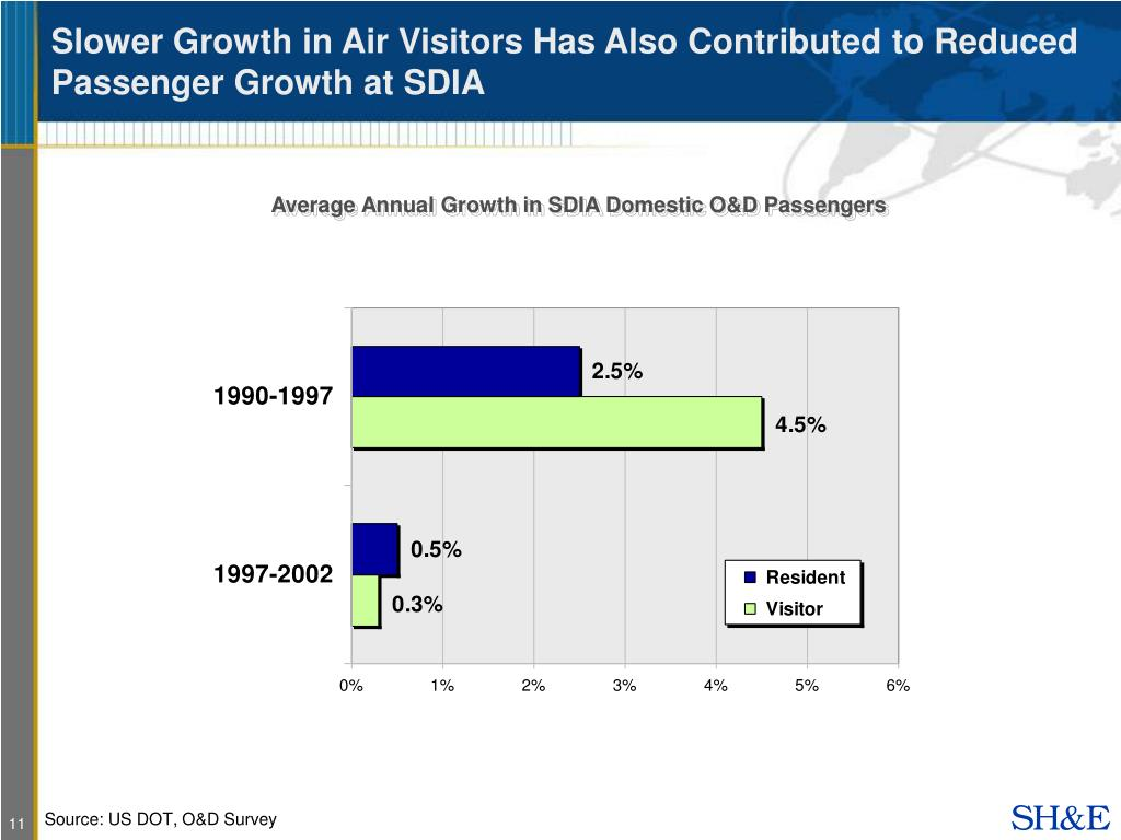 Slower Growth in Air Visitors Has Also Contributed to Reduced Passenger Growth at SDIA