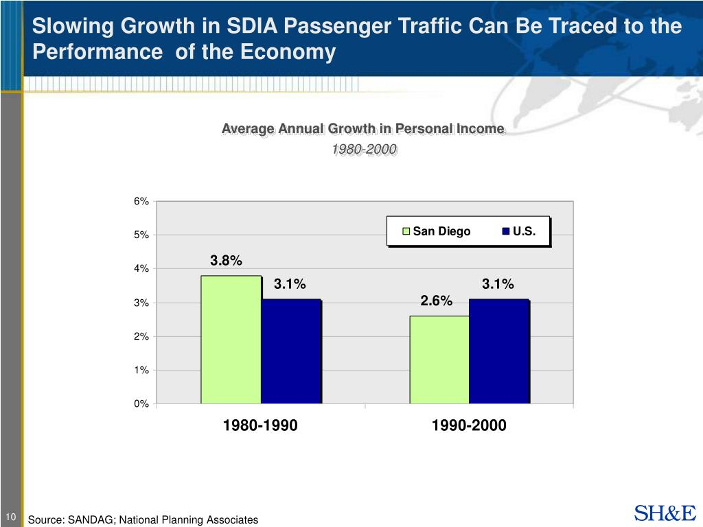 Slowing Growth in SDIA Passenger Traffic Can Be Traced to the Performance  of the Economy