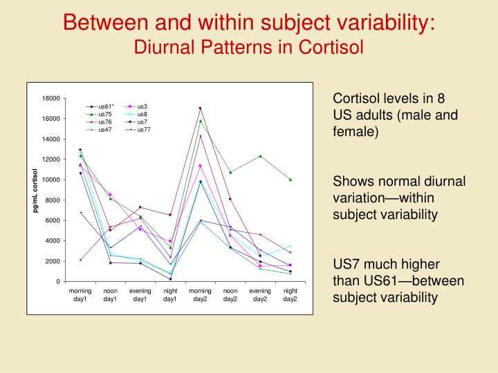 Between and within subject variability: