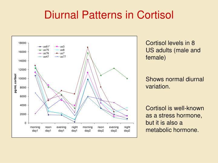Diurnal Patterns in Cortisol