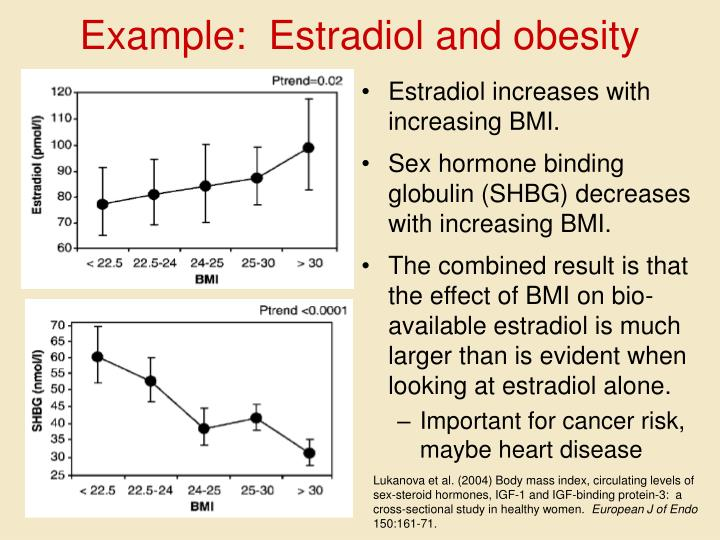 Example:  Estradiol and obesity