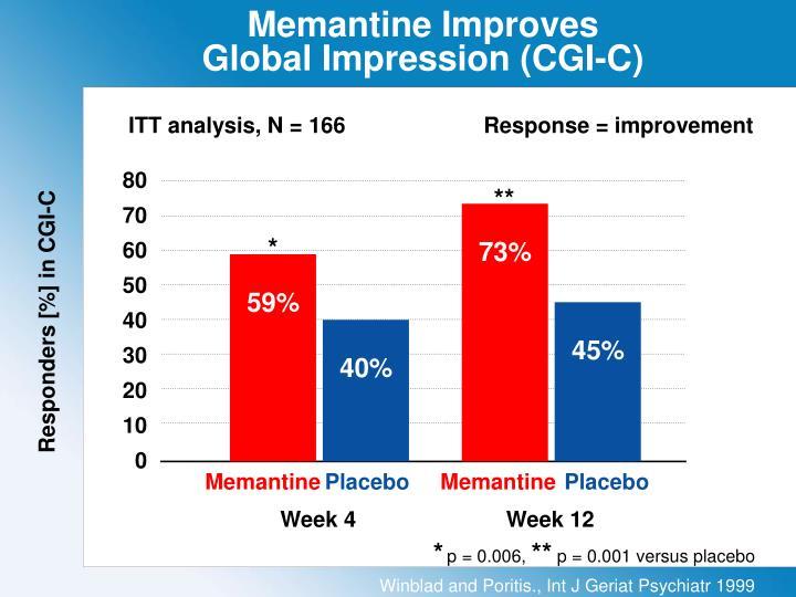 Memantine improves global impression cgi c