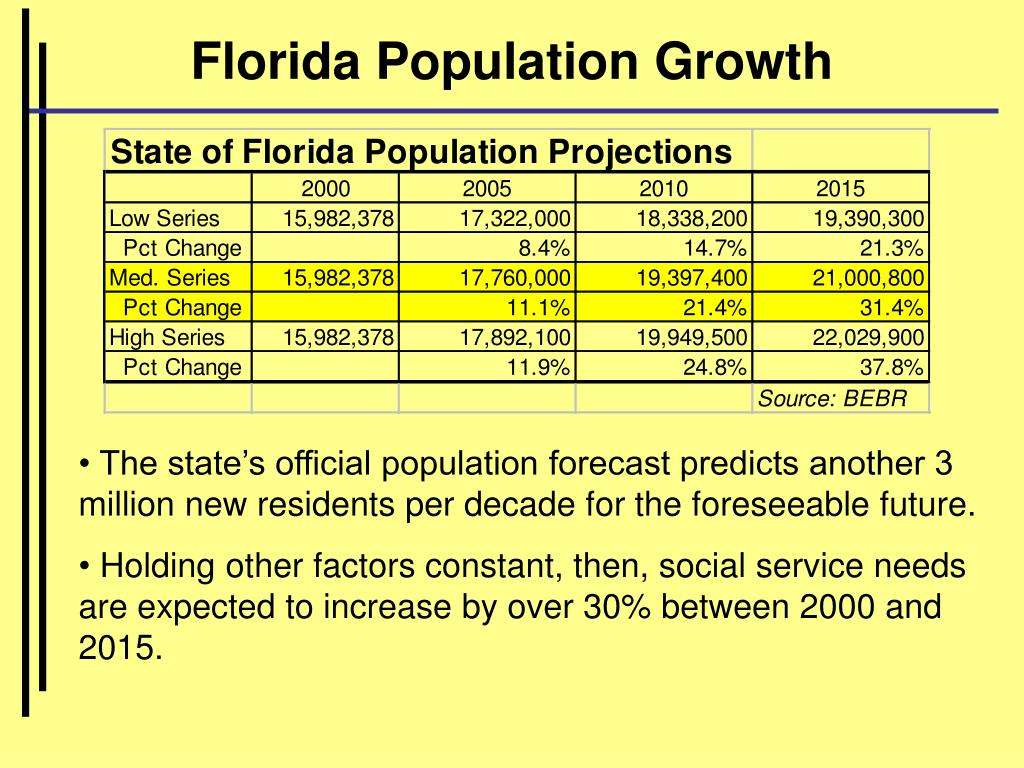 Florida Population Growth