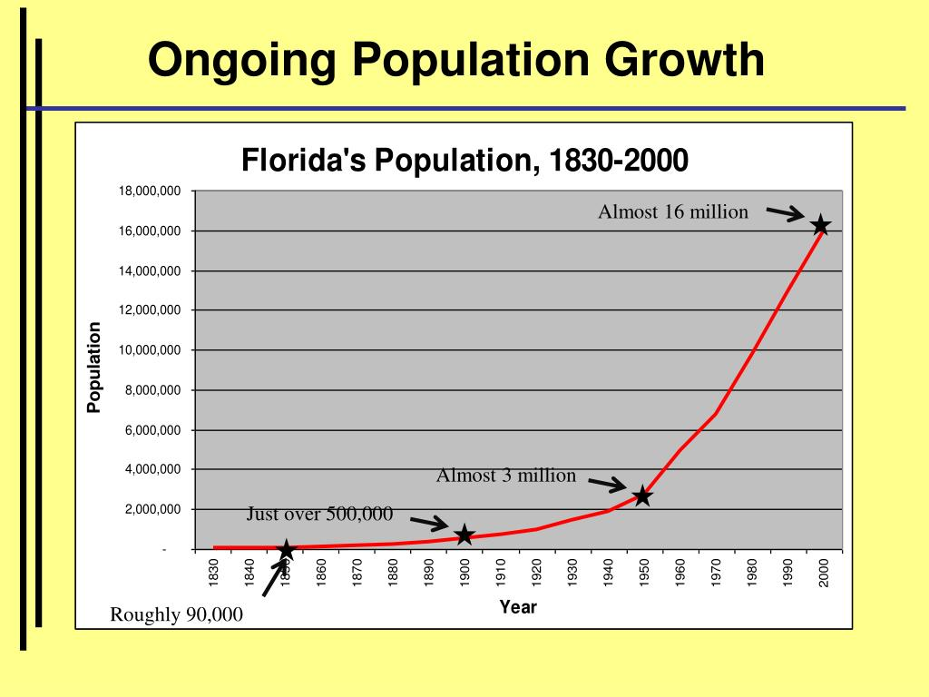 Ongoing Population Growth