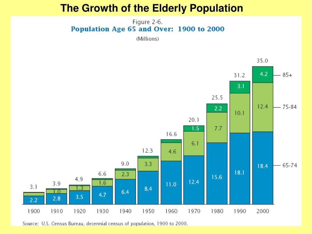 The Growth of the Elderly Population