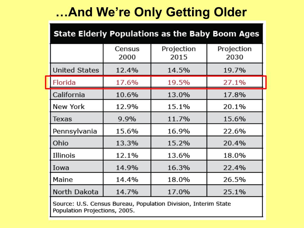 …And We're Only Getting Older