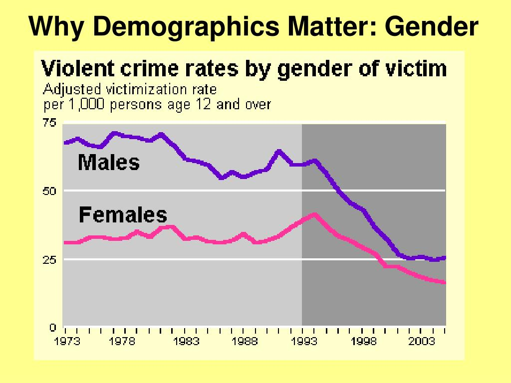 Why Demographics