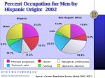 percent occupation for men by hispanic origin 2002