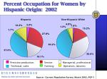 percent occupation for women by hispanic origin 2002