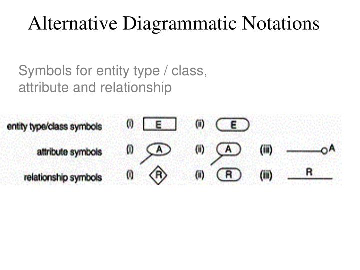 Alternative Diagrammatic Notations