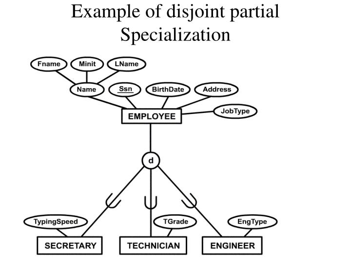 Example of disjoint partial Specialization
