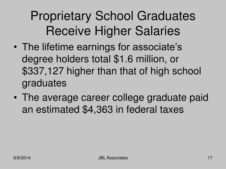 The lifetime earnings for associate's degree holders total $1.6 million, or $337,127 higher than that of high school graduates