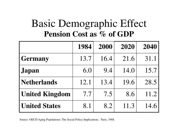 Basic demographic effect