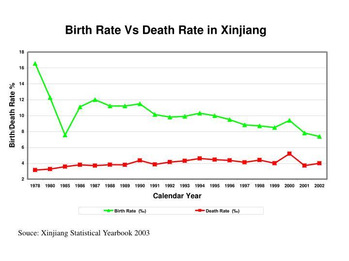 Souce: Xinjiang Statistical Yearbook 2003