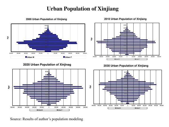 Urban Population of Xinjiang