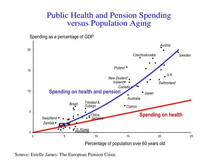 Source: Estelle James: The European Pension Crisis