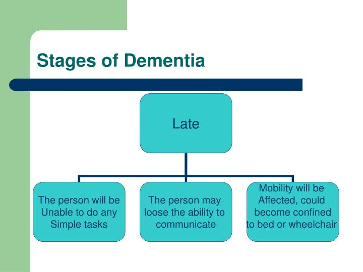 Stages of Dementia