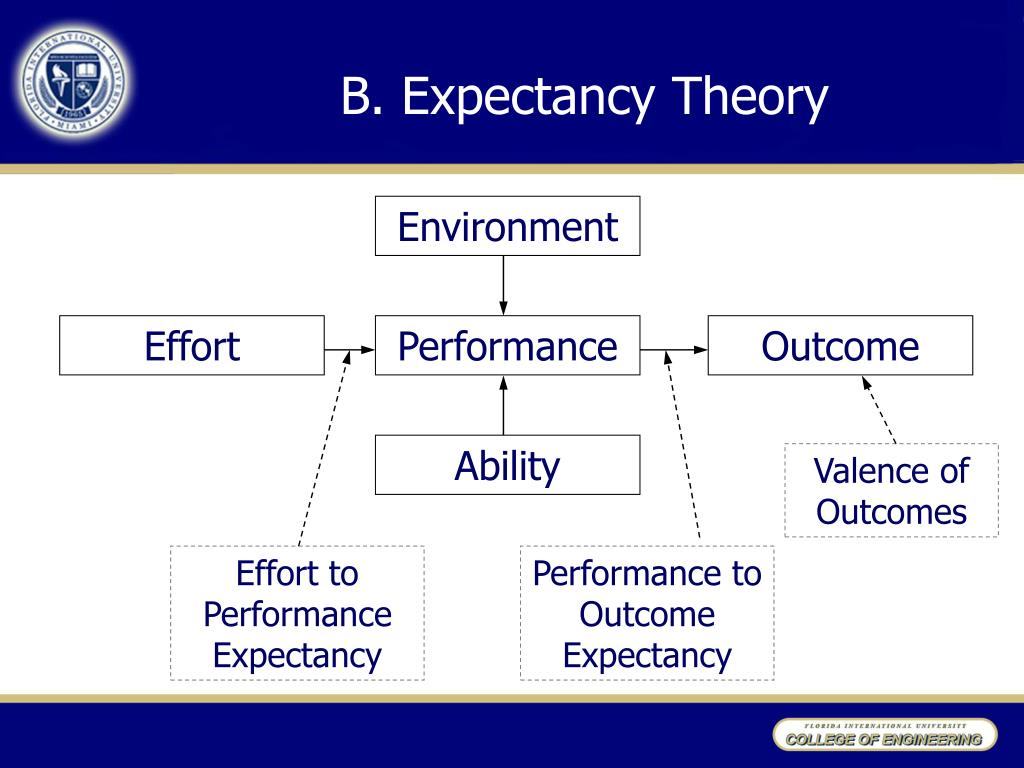 B. Expectancy Theory